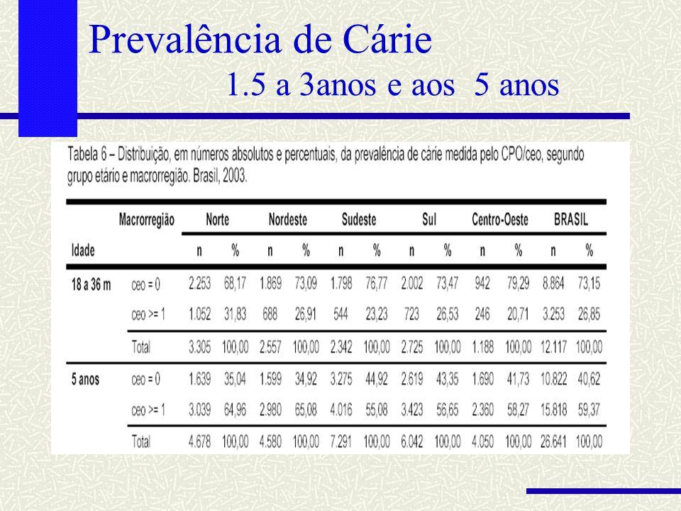 Prevalência de Cárie 1.5 a 3anos e aos 5 anos