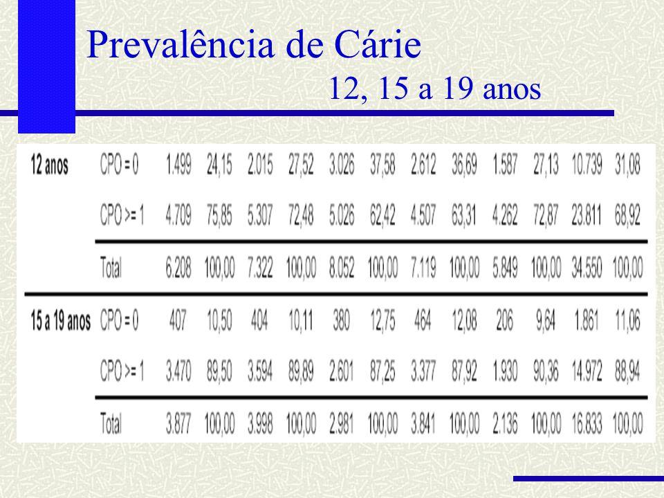 Prevalência de Cárie 12, 15 a 19 anos