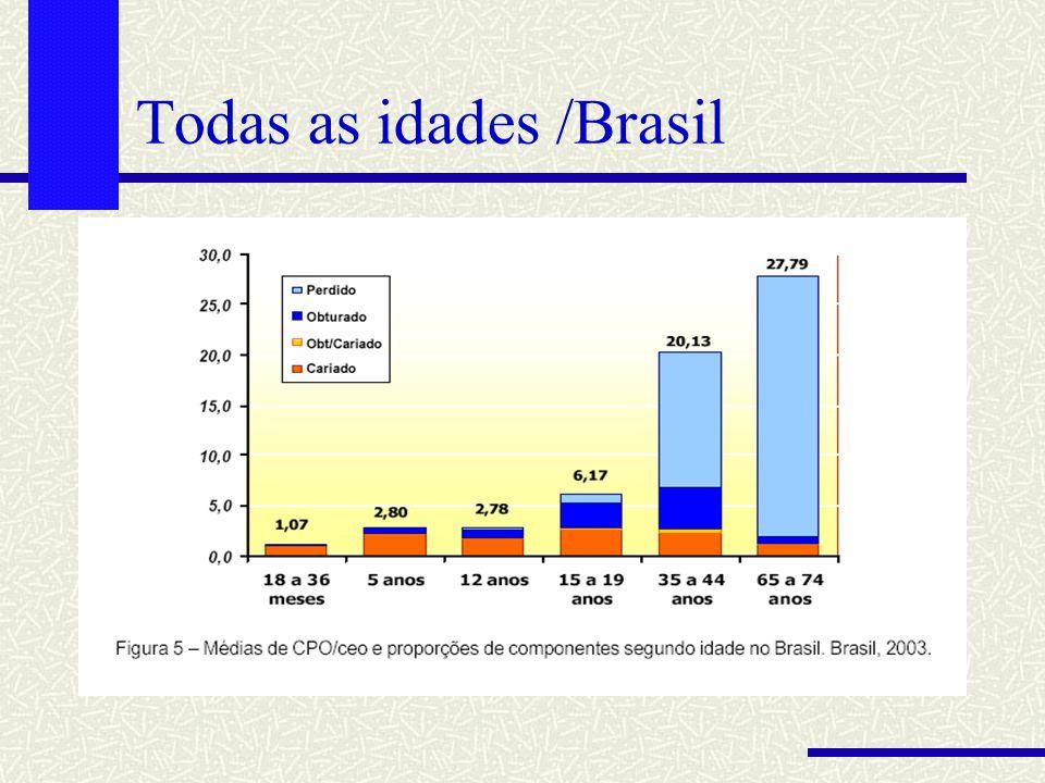 Todas as idades /Brasil