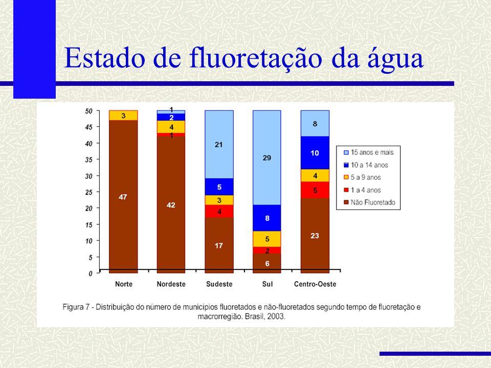 Estado de fluoretação da água