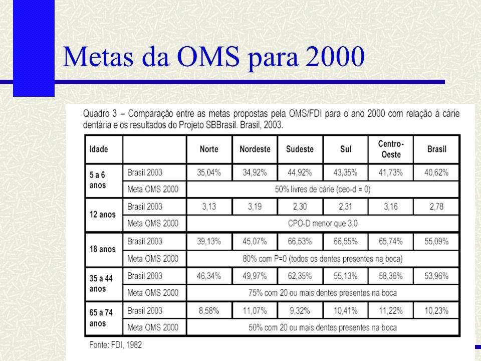 Metas da OMS para 2000