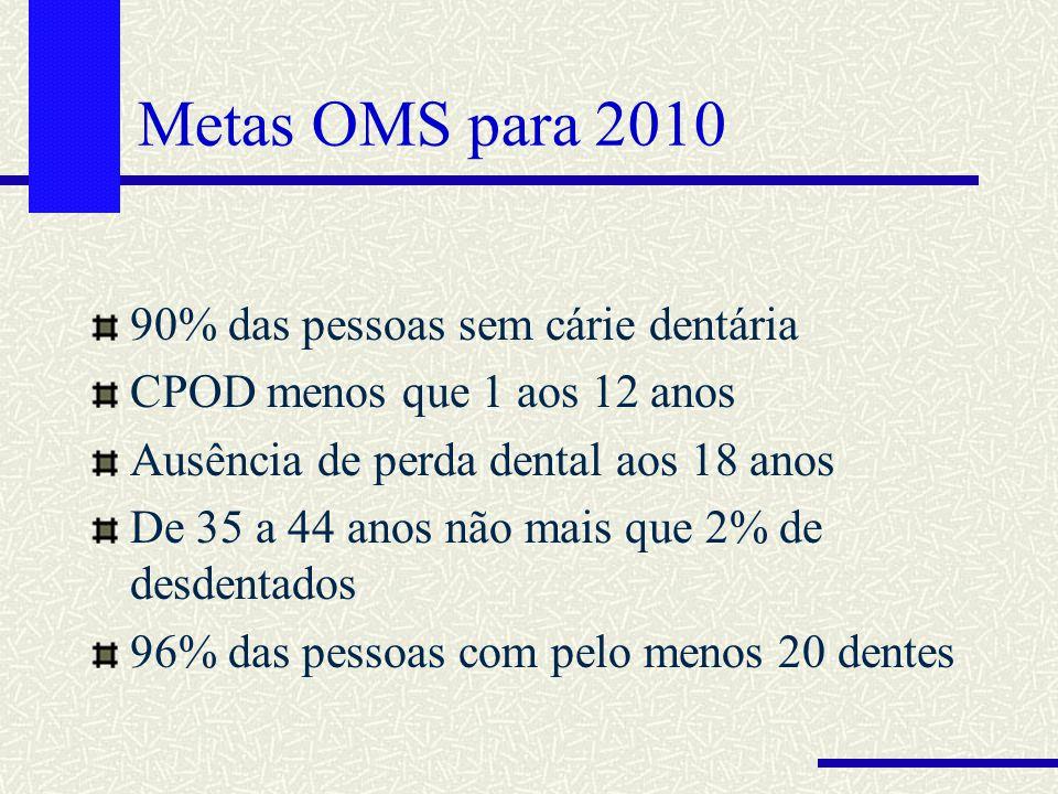 Metas OMS para 2010 90% das pessoas sem cárie dentária CPOD menos que 1 aos 12 anos Ausência de perda dental aos 18 anos De 35 a 44 anos não mais que