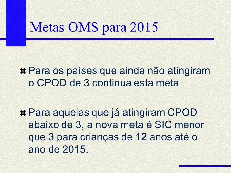 Metas OMS para 2015 Para os países que ainda não atingiram o CPOD de 3 continua esta meta Para aquelas que já atingiram CPOD abaixo de 3, a nova meta