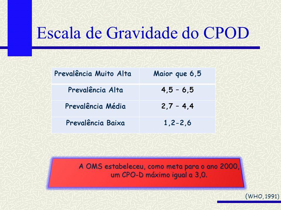 Escala de Gravidade do CPOD ( WHO, 1991) Prevalência Muito AltaMaior que 6,5 Prevalência Alta4,5 – 6,5 Prevalência Média2,7 – 4,4 Prevalência Baixa1,2