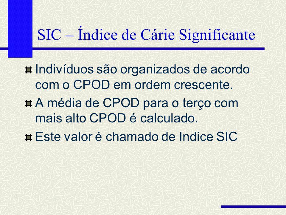 SIC – Índice de Cárie Significante Indivíduos são organizados de acordo com o CPOD em ordem crescente. A média de CPOD para o terço com mais alto CPOD