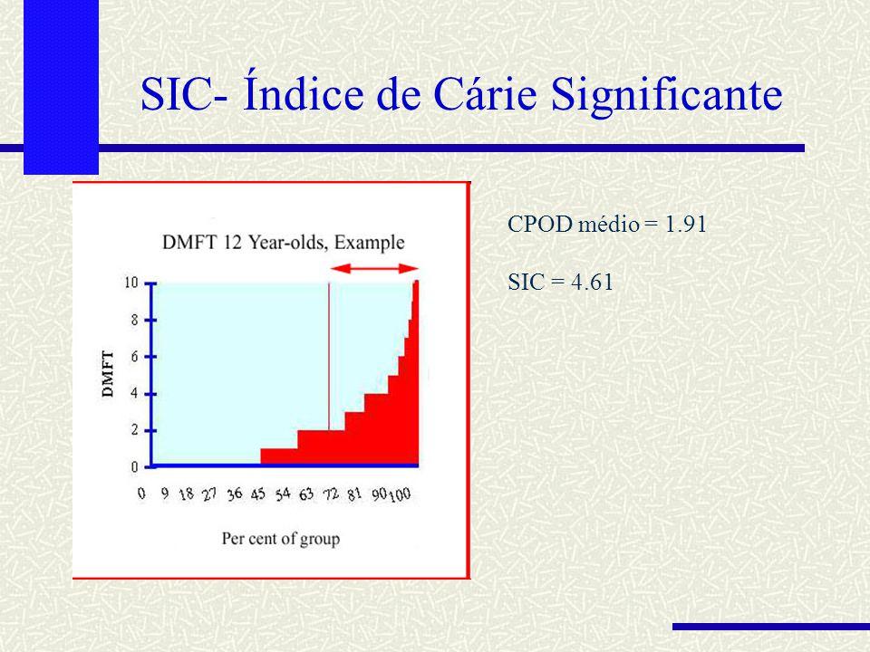 CPOD médio = 1.91 SIC = 4.61 SIC- Índice de Cárie Significante