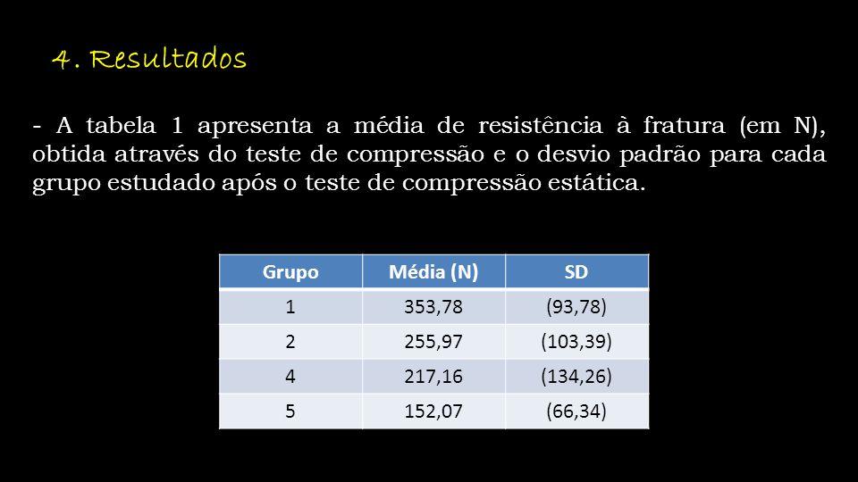 - A tabela 1 apresenta a média de resistência à fratura (em N), obtida através do teste de compressão e o desvio padrão para cada grupo estudado após o teste de compressão estática.