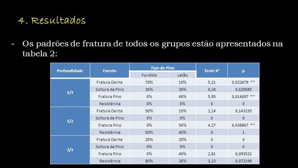 4. Resultados -Os padrões de fratura de todos os grupos estão apresentados na tabela 2: ProfundidadeEvento Tipo de Pino Teste X 2 p FundidoLatão 1/3 F