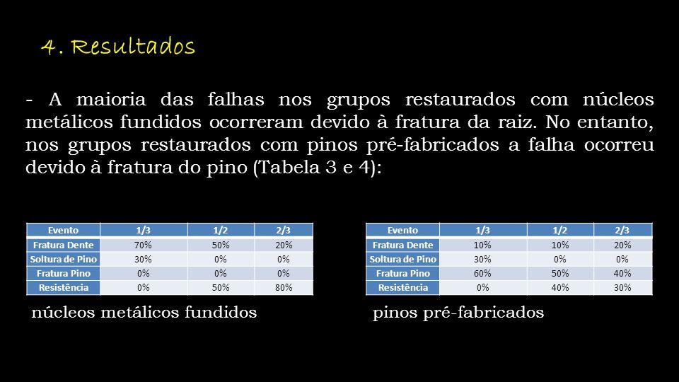 4. Resultados - A maioria das falhas nos grupos restaurados com núcleos metálicos fundidos ocorreram devido à fratura da raiz. No entanto, nos grupos