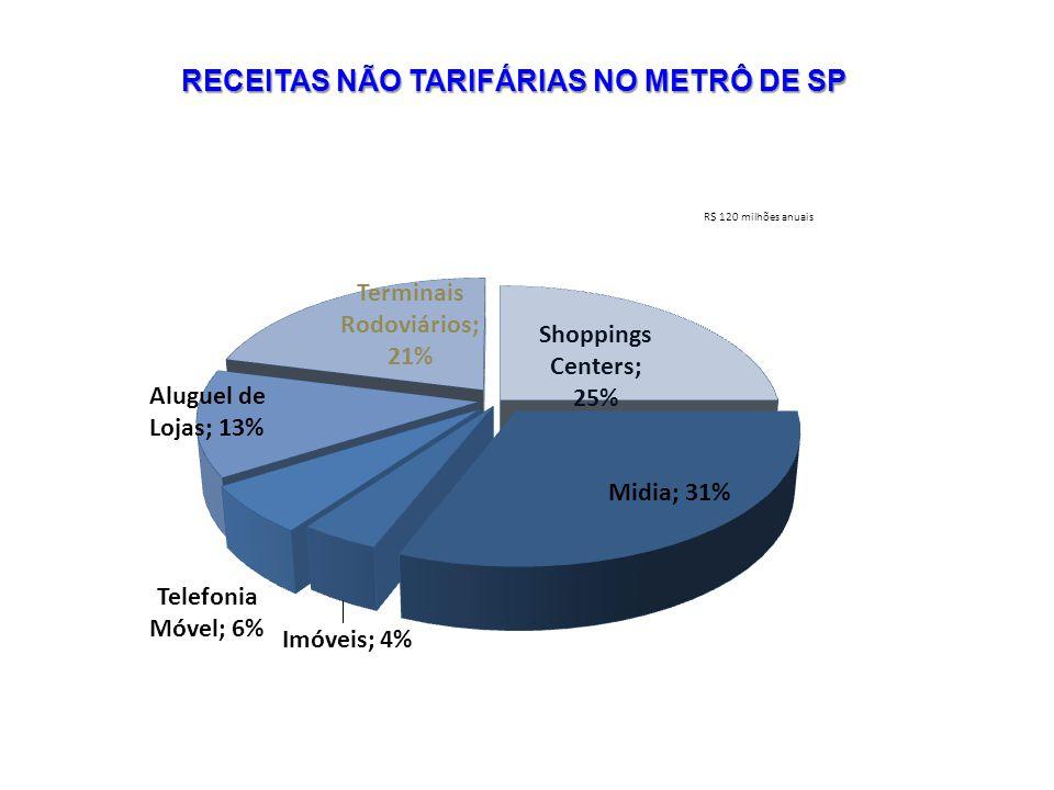 RECEITAS NÃO TARIFÁRIAS NO METRÔ DE SP