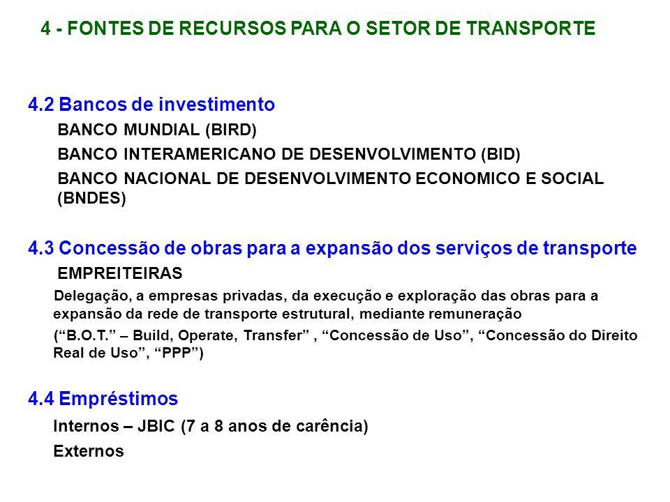 4.2 Bancos de investimento BANCO MUNDIAL (BIRD) BANCO INTERAMERICANO DE DESENVOLVIMENTO (BID) BANCO NACIONAL DE DESENVOLVIMENTO ECONOMICO E SOCIAL (BN