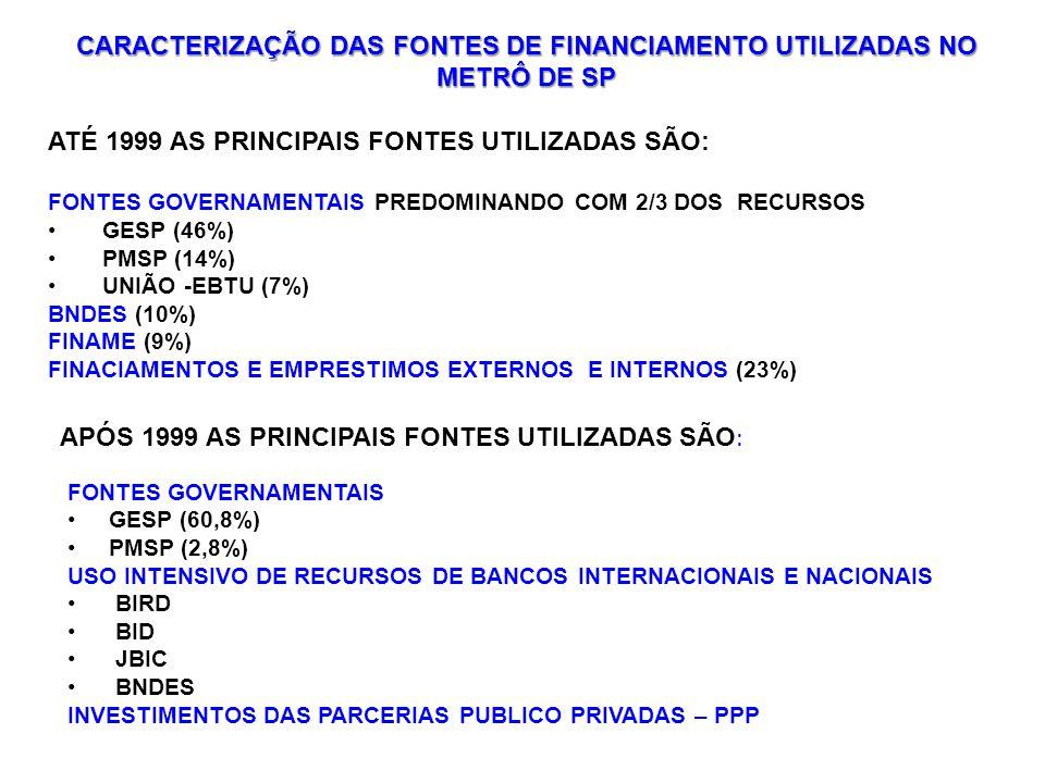 CARACTERIZAÇÃO DAS FONTES DE FINANCIAMENTO UTILIZADAS NO METRÔ DE SP ATÉ 1999 AS PRINCIPAIS FONTES UTILIZADAS SÃO: FONTES GOVERNAMENTAIS PREDOMINANDO