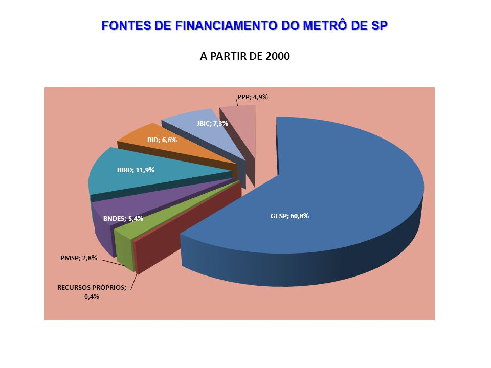 FONTES DE FINANCIAMENTO DO METRÔ DE SP A PARTIR DE 2000