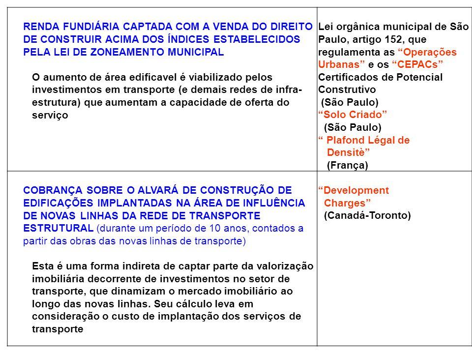 RENDA FUNDIÁRIA CAPTADA COM A VENDA DO DIREITO DE CONSTRUIR ACIMA DOS ÍNDICES ESTABELECIDOS PELA LEI DE ZONEAMENTO MUNICIPAL O aumento de área edifica