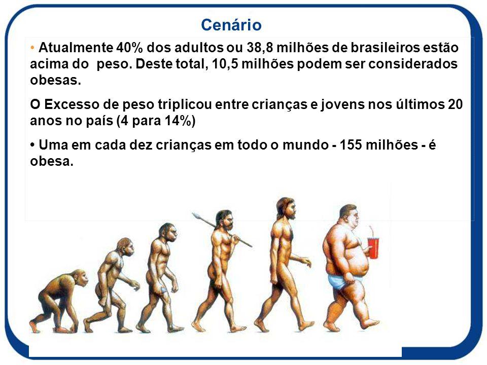 Cenário Atualmente 40% dos adultos ou 38,8 milhões de brasileiros estão acima do peso. Deste total, 10,5 milhões podem ser considerados obesas. O Exce