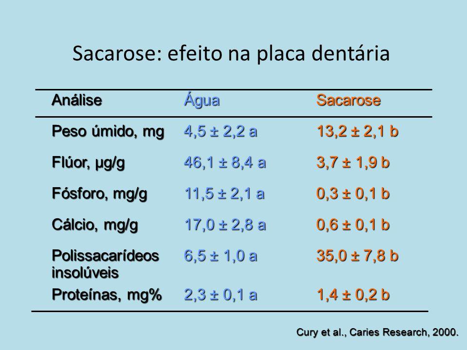 Sacarose: efeito na placa dentária 35,0 ± 7,8 b 6,5 ± 1,0 a Polissacarídeos insolúveis 0,6 ± 0,1 b 17,0 ± 2,8 a Cálcio, mg/g 0,3 ± 0,1 b 11,5 ± 2,1 a