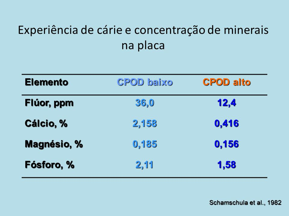 Experiência de cárie e concentração de minerais na placa Elemento CPOD baixo CPOD alto Flúor, ppm 36,012,4 Cálcio, % 2,1580,416 Magnésio, % 0,1850,156