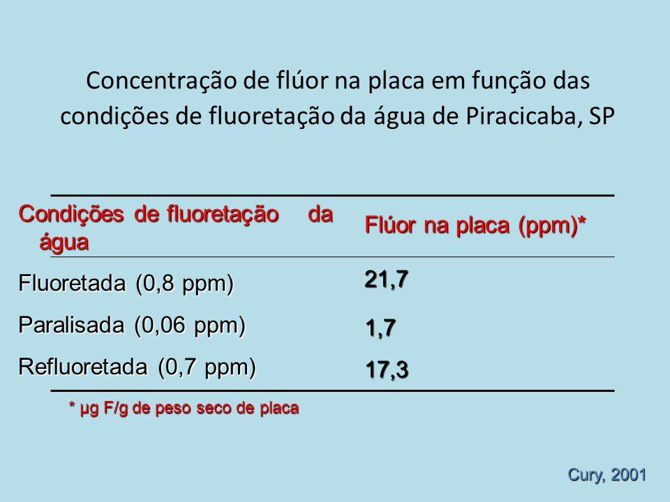 Concentração de flúor na placa em função das condições de fluoretação da água de Piracicaba, SP Cury, 2001 Condições de fluoretação da água Fluoretada