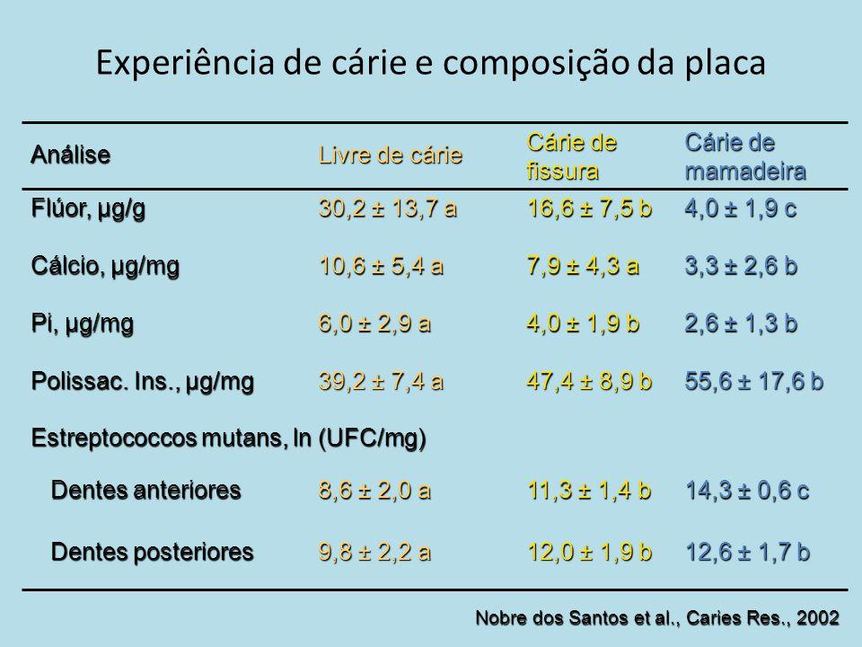 Experiência de cárie e composição da placa Dentes posteriores Dentes posteriores Dentes anteriores Dentes anteriores Estreptococcos mutans, ln (UFC/mg