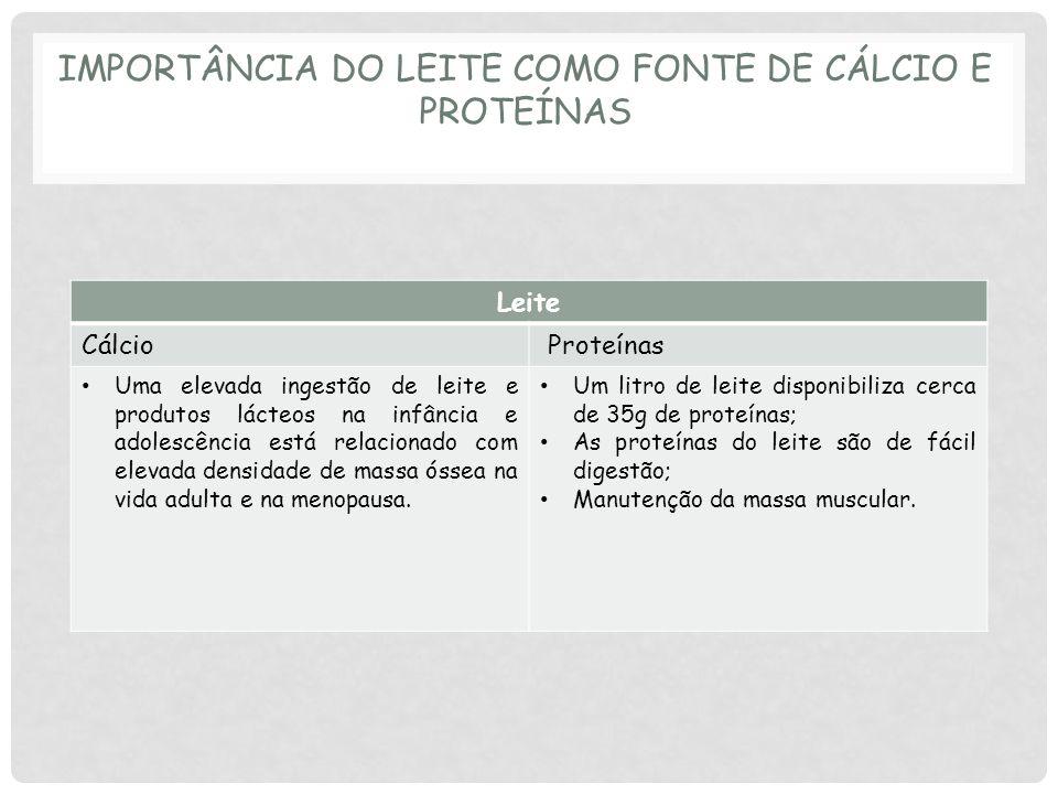 IMPORTÂNCIA DO LEITE COMO FONTE DE CÁLCIO E PROTEÍNAS Leite Cálcio Proteínas Uma elevada ingestão de leite e produtos lácteos na infância e adolescência está relacionado com elevada densidade de massa óssea na vida adulta e na menopausa.