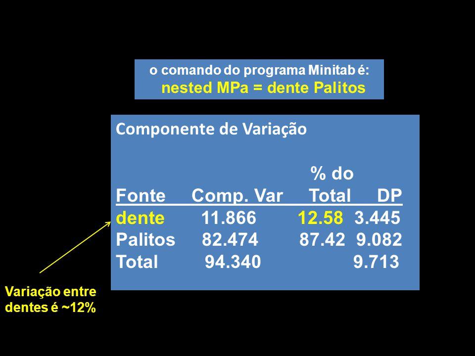 Componente de Variação % do Fonte Comp. Var Total DP dente 11.866 12.58 3.445 Palitos 82.474 87.42 9.082 Total 94.340 9.713 o comando do programa Mini