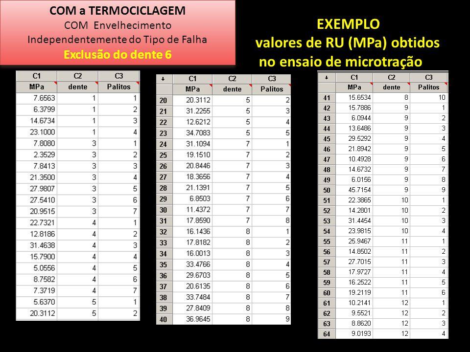 EXEMPLO valores de RU (MPa) obtidos no ensaio de microtração COM a TERMOCICLAGEM COM Envelhecimento Independentemente do Tipo de Falha Exclusão do den