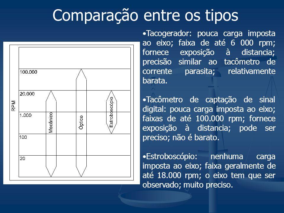 Comparação entre os tipos Tacogerador: pouca carga imposta ao eixo; faixa de até 6 000 rpm; fornece exposição à distancia; precisão similar ao tacômet