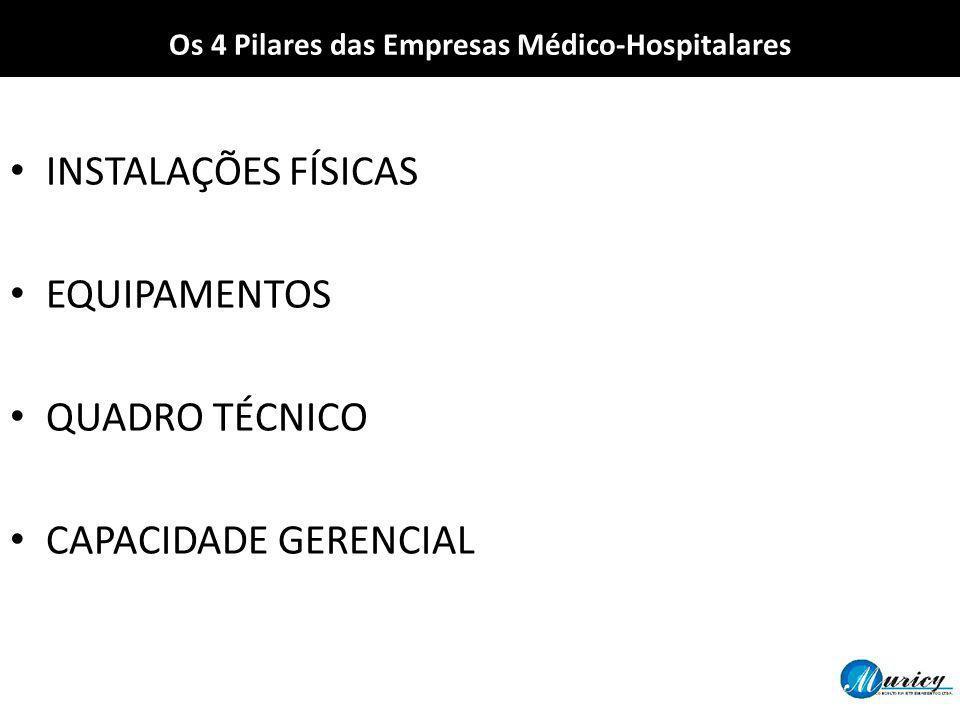 INSTALAÇÕES FÍSICAS EQUIPAMENTOS QUADRO TÉCNICO CAPACIDADE GERENCIAL Os 4 Pilares das Empresas Médico-Hospitalares