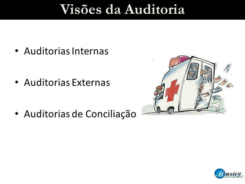 Visões da Auditoria Auditorias Internas Auditorias Externas Auditorias de Conciliação