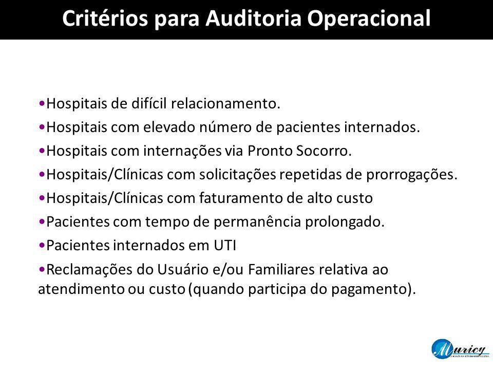 Hospitais de difícil relacionamento. Hospitais com elevado número de pacientes internados. Hospitais com internações via Pronto Socorro. Hospitais/Clí