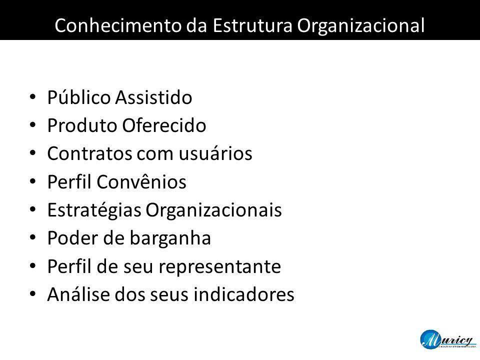 Público Assistido Produto Oferecido Contratos com usuários Perfil Convênios Estratégias Organizacionais Poder de barganha Perfil de seu representante