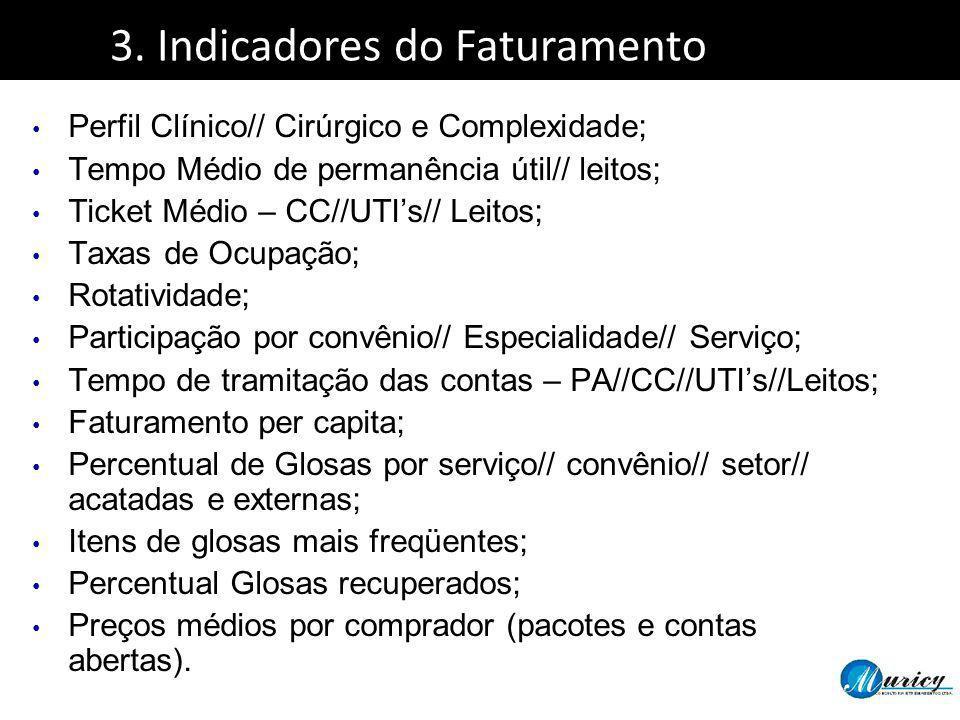 3. Indicadores do Faturamento Perfil Clínico// Cirúrgico e Complexidade; Tempo Médio de permanência útil// leitos; Ticket Médio – CC//UTIs// Leitos; T