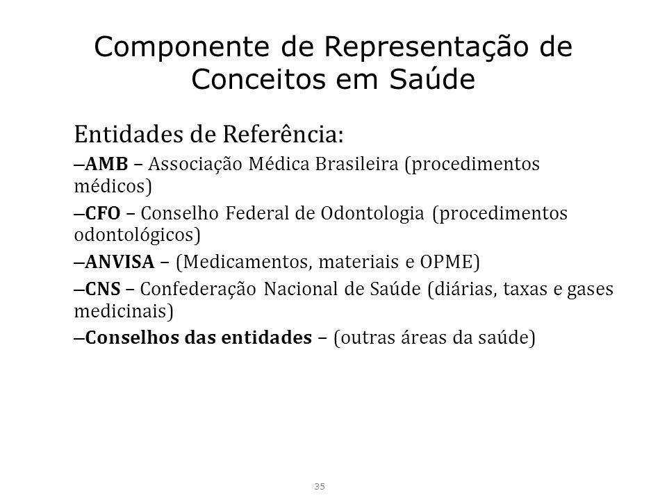 Componente de Representação de Conceitos em Saúde Entidades de Referência: – AMB – Associação Médica Brasileira (procedimentos médicos) – CFO – Consel