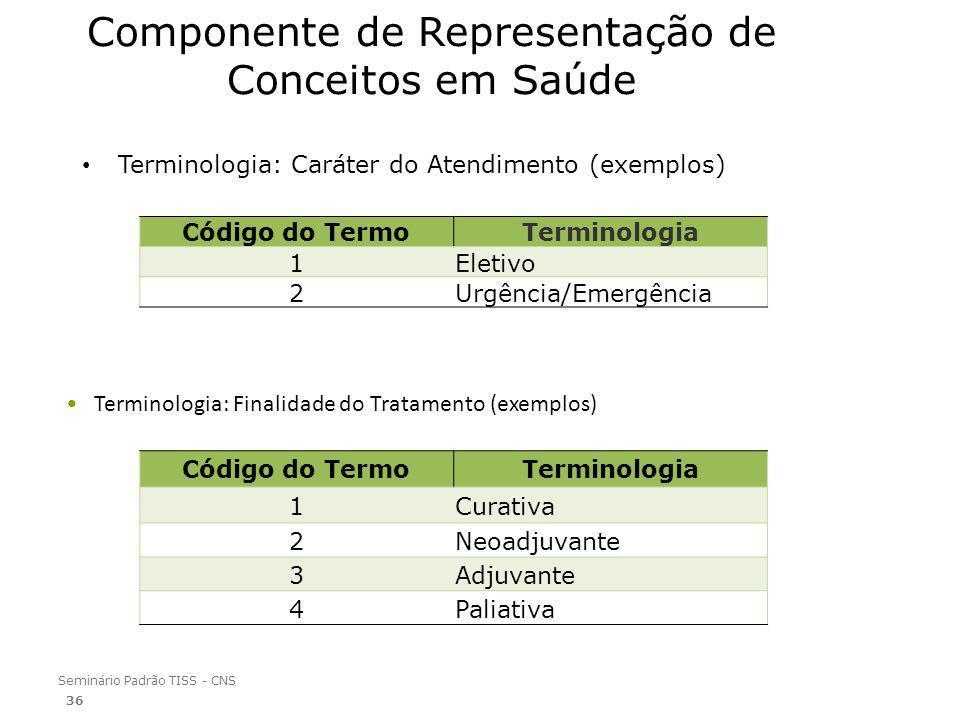 Seminário Padrão TISS - CNS Componente de Representação de Conceitos em Saúde Terminologia: Caráter do Atendimento (exemplos) Terminologia: Finalidade