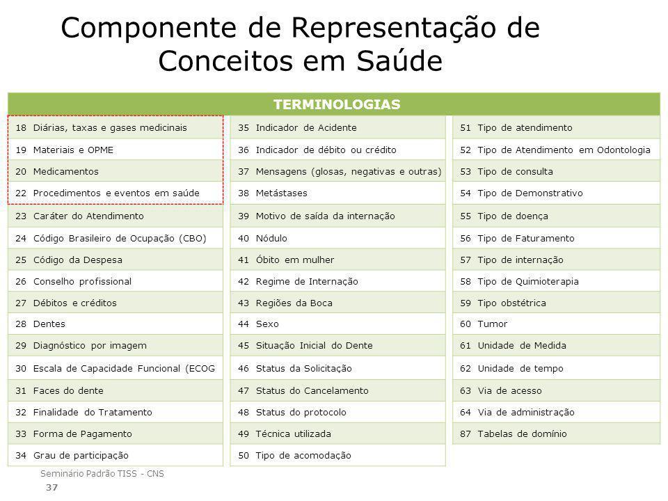 Seminário Padrão TISS - CNS Componente de Representação de Conceitos em Saúde 37 TERMINOLOGIAS 18 Diárias, taxas e gases medicinais35 Indicador de Ac