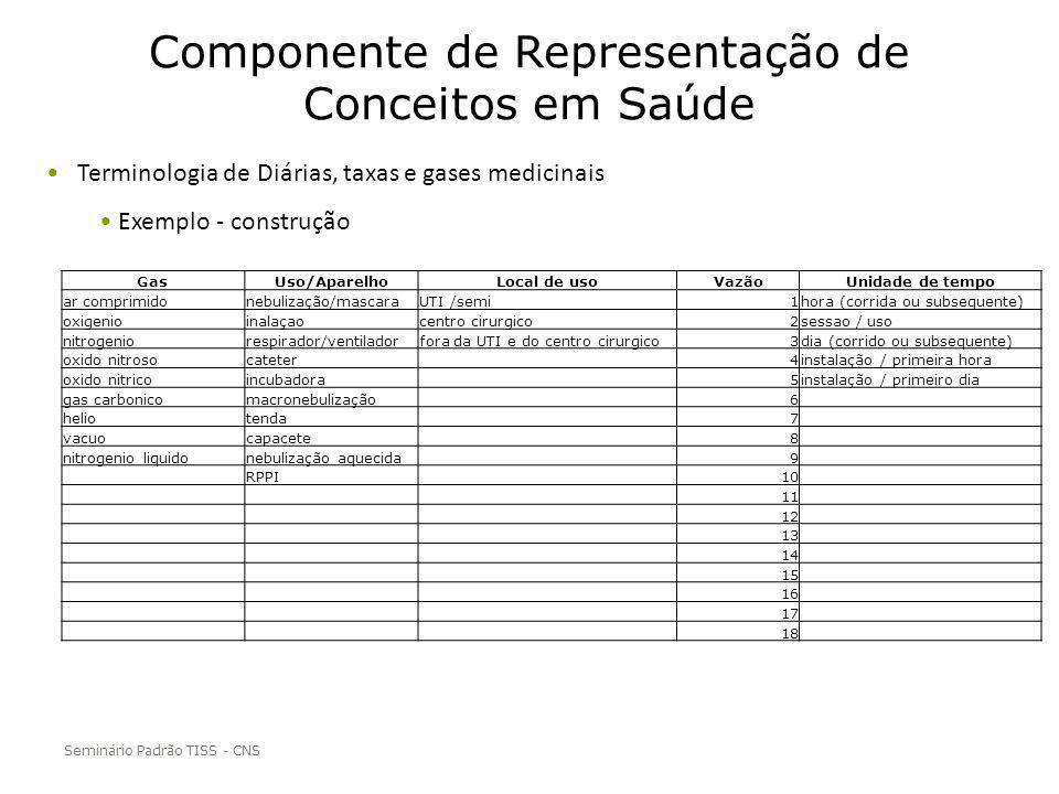 Componente de Representação de Conceitos em Saúde Seminário Padrão TISS - CNS Terminologia de Diárias, taxas e gases medicinais Exemplo - construção G