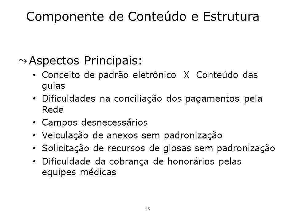 Componente de Conteúdo e Estrutura Aspectos Principais: Conceito de padrão eletrônico X Conteúdo das guias Dificuldades na conciliação dos pagamentos