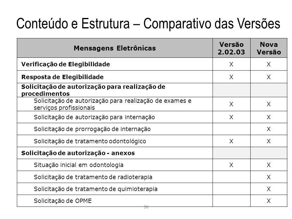 Conteúdo e Estrutura – Comparativo das Versões 50 Mensagens Eletrônicas Versão 2.02.03 Nova Versão Verificação de ElegibilidadeXX Resposta de Elegibil