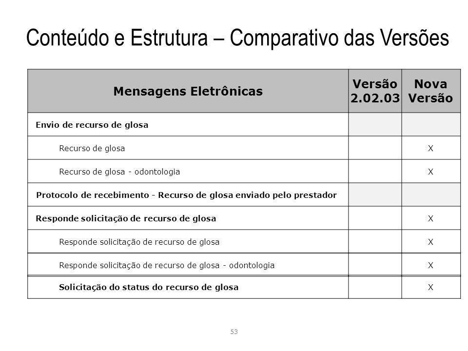 53 Mensagens Eletrônicas Versão 2.02.03 Nova Versão Envio de recurso de glosa Recurso de glosa X Recurso de glosa - odontologia X Protocolo de recebim