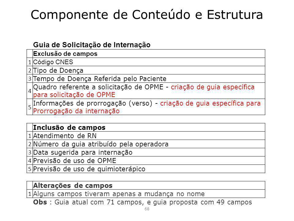 Componente de Conteúdo e Estrutura 68 Guia de Solicitação de Internação Exclusão de campos 1 Código CNES 2 Tipo de Doença 3 Tempo de Doença Referida p