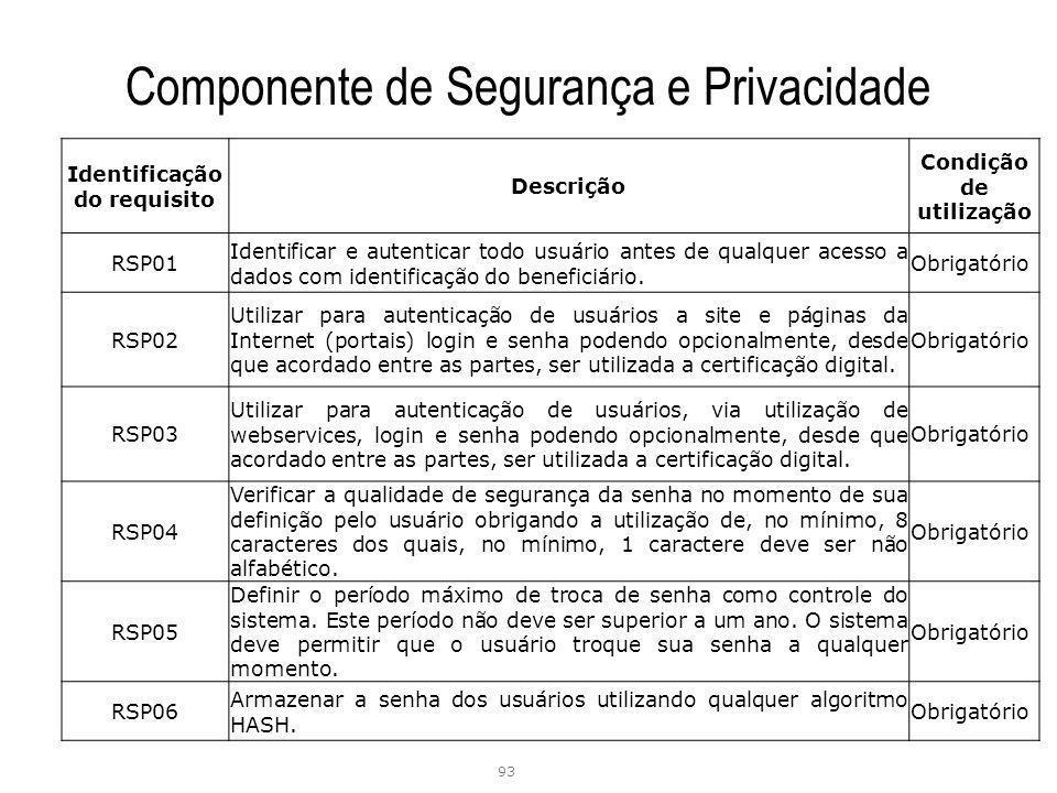 Componente de Segurança e Privacidade 93 Identificação do requisito Descrição Condição de utilização RSP01 Identificar e autenticar todo usuário antes