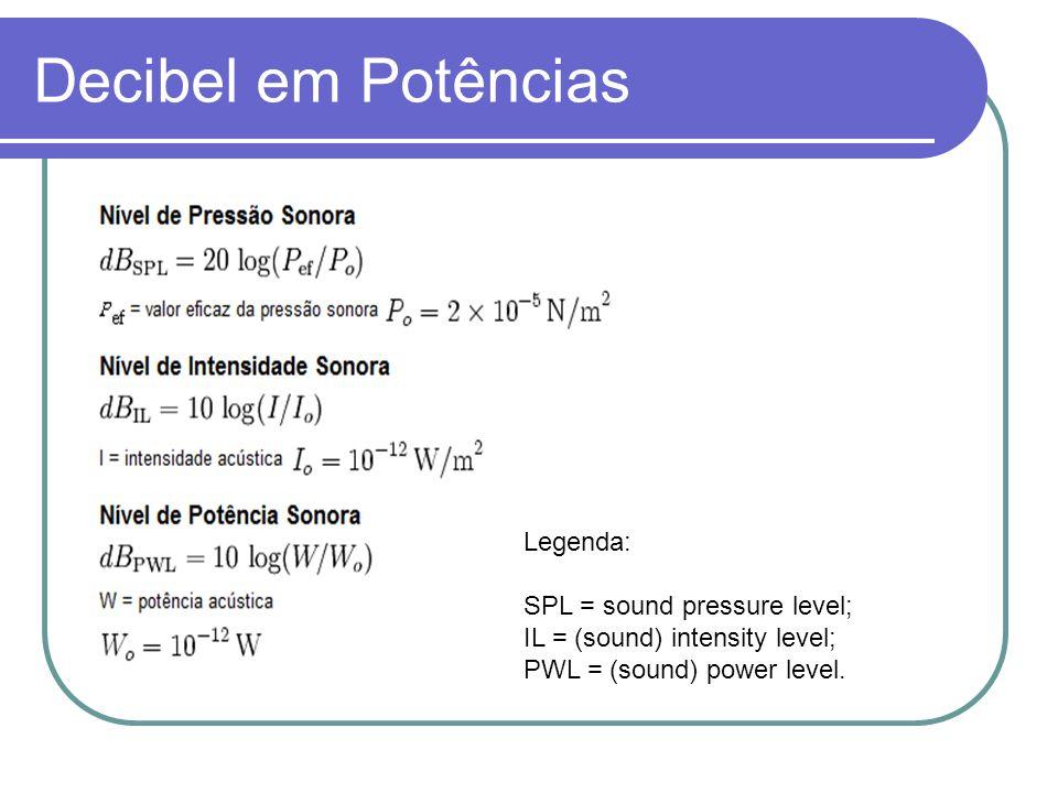 Legenda: SPL = sound pressure level; IL = (sound) intensity level; PWL = (sound) power level.