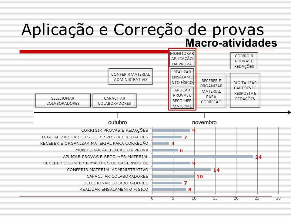 Aplicação e Correção de provas Macro-atividades