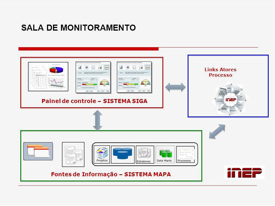 SALA DE MONITORAMENTO Painel de controle – SISTEMA SIGA Fontes de Informação – SISTEMA MAPA Links Atores Processo