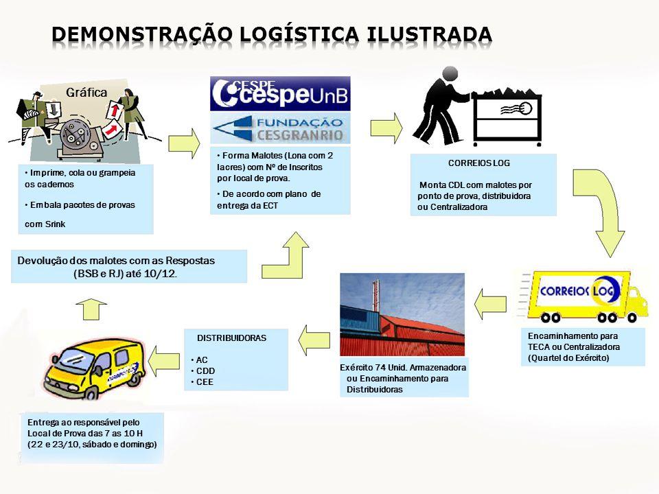 OPERAÇAO ENEM 2011 INSCRIÇÕES (previsão) 16/05 a 07/06 CONTRATAÇÕES 14/03 a 06/09 ALOCAÇÃO DOS INSCRITOS 10/06 a 10/09 PRODUÇÃO GRÁFICA 04/07 a 26/09 MONTAGEM MALOTES / CDL 18/08 a 14/10 ARMAZENAMENTO CENTRAL - 4º BIL 25/08 a 21/10 DISTRIBUIÇÃO (72 Unidades Militares) 22/09 a 17/10 APLICAÇÃO 22/10 e 23/10 OPERAÇÃO REVERSA 24/10 a 01/12 ANÁLISE E CORREÇÕES 24/10 a 12/12 RESULTADO 04/01/2012