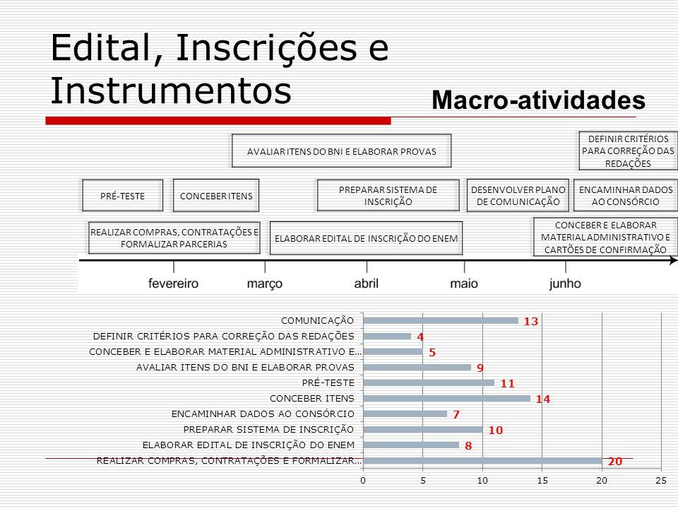 Edital, Inscrições e Instrumentos Macro-atividades