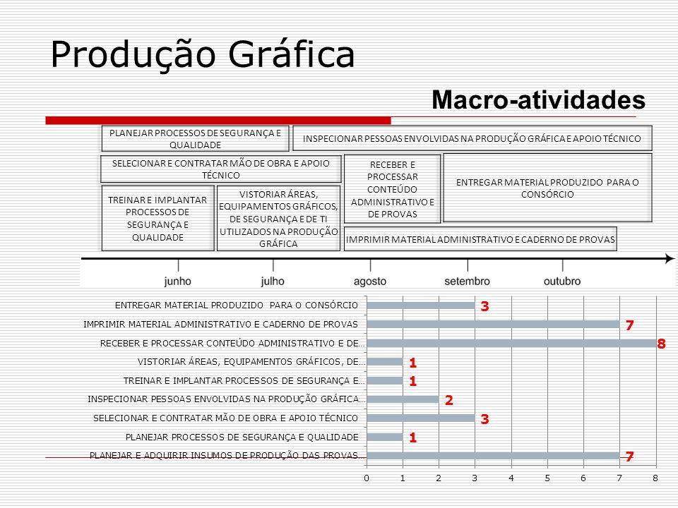 Distribuição Macro-atividades