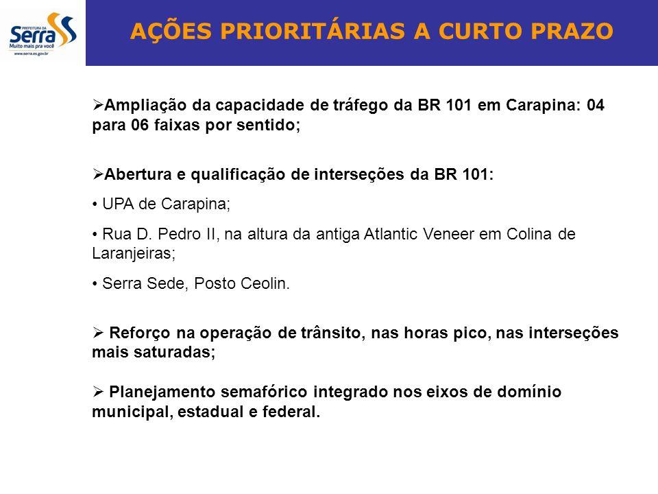 AÇÕES PRIORITÁRIAS A CURTO PRAZO Ampliação da capacidade de tráfego da BR 101 em Carapina: 04 para 06 faixas por sentido; Abertura e qualificação de i