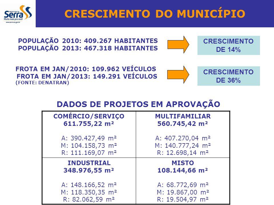 CRESCIMENTO DO MUNICÍPIO FROTA EM JAN/2010: 109.962 VEÍCULOS FROTA EM JAN/2013: 149.291 VEÍCULOS (FONTE: DENATRAN) CRESCIMENTO DE 36% POPULAÇÃO 2010: