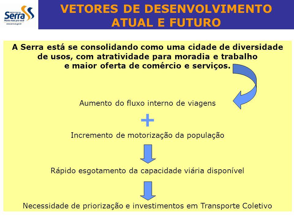 VETORES DE DESENVOLVIMENTO ATUAL E FUTURO A Serra está se consolidando como uma cidade de diversidade de usos, com atratividade para moradia e trabalh